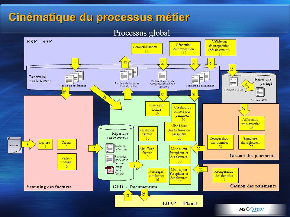 Cinématique du processus métier