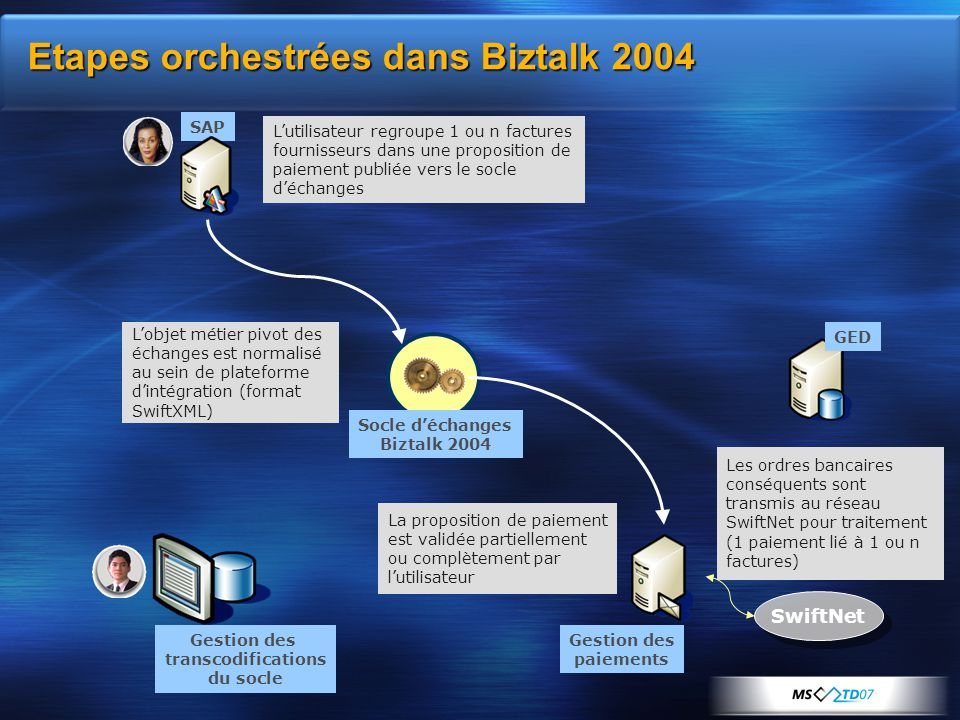 Socle d'échanges Biztalk 2004 Gestion des transcodifications du socle