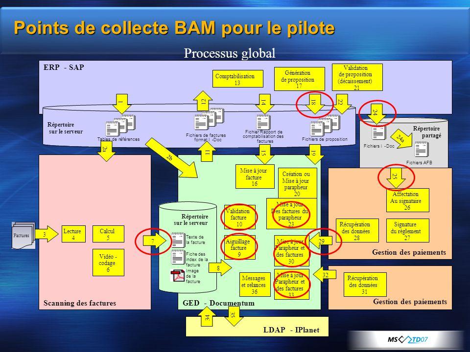 Points de collecte BAM pour le pilote