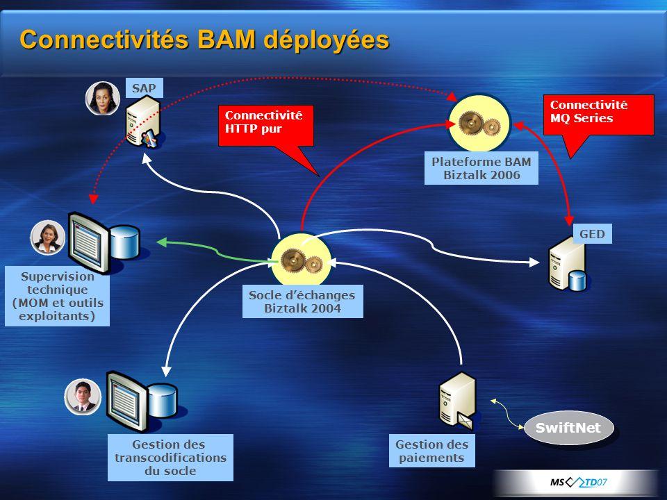 Connectivités BAM déployées