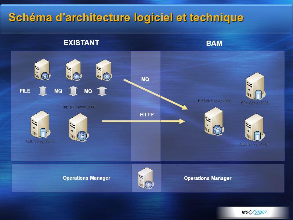 Schéma d'architecture logiciel et technique