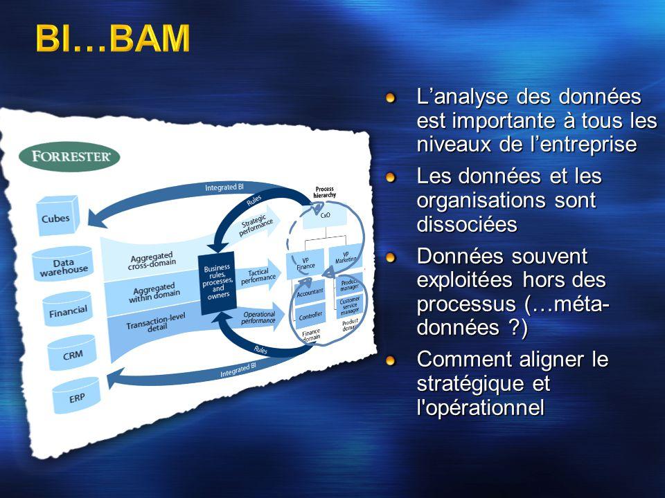 4/2/2017 11:42 AM BI…BAM. L'analyse des données est importante à tous les niveaux de l'entreprise.