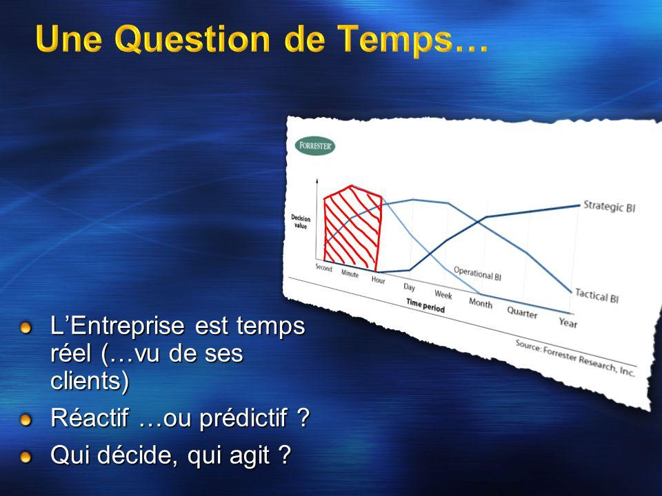 Une Question de Temps… L'Entreprise est temps réel (…vu de ses clients) Réactif …ou prédictif .