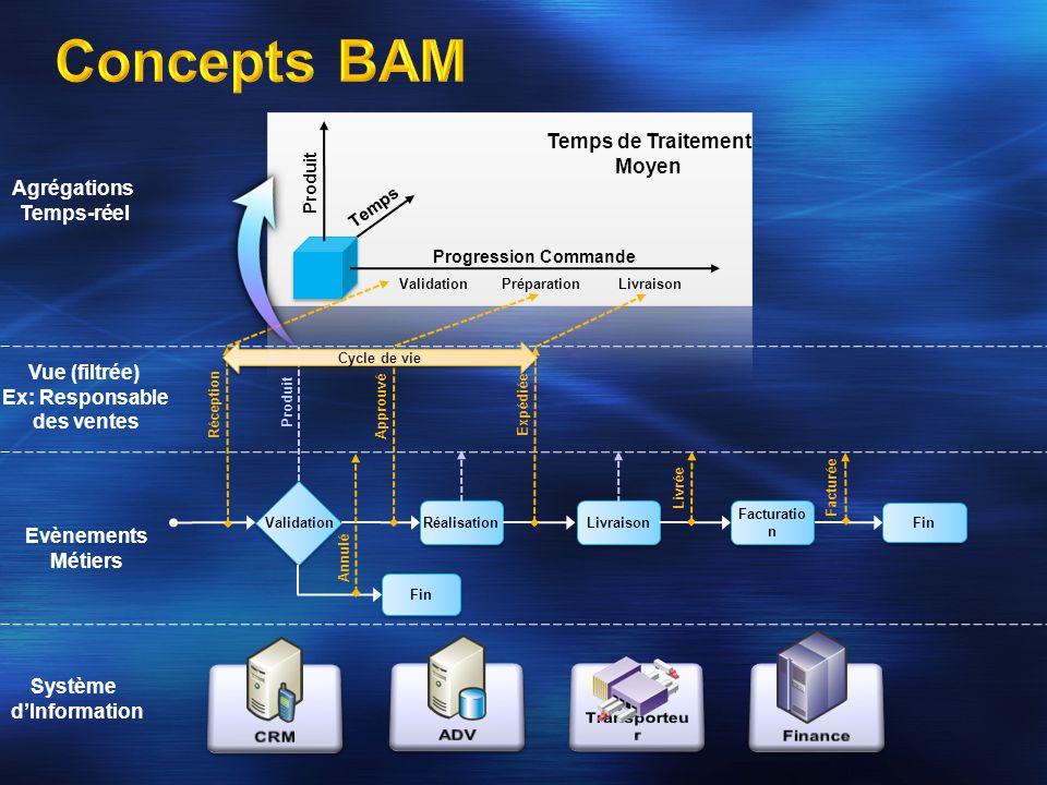 Concepts BAM Temps de Traitement Moyen Agrégations Temps-réel