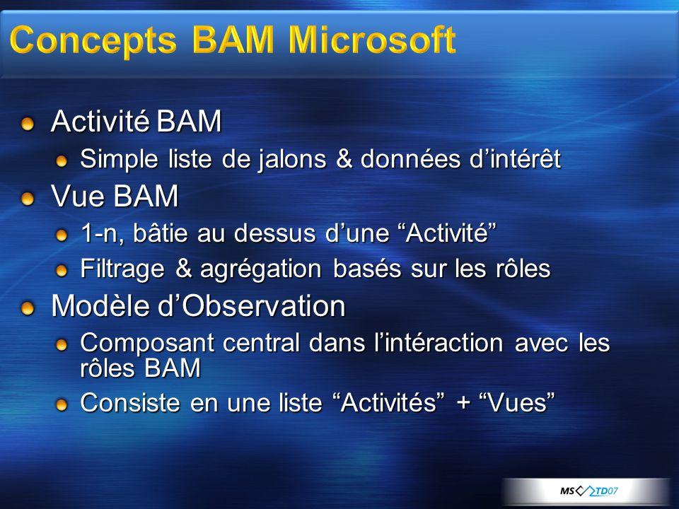 Concepts BAM Microsoft