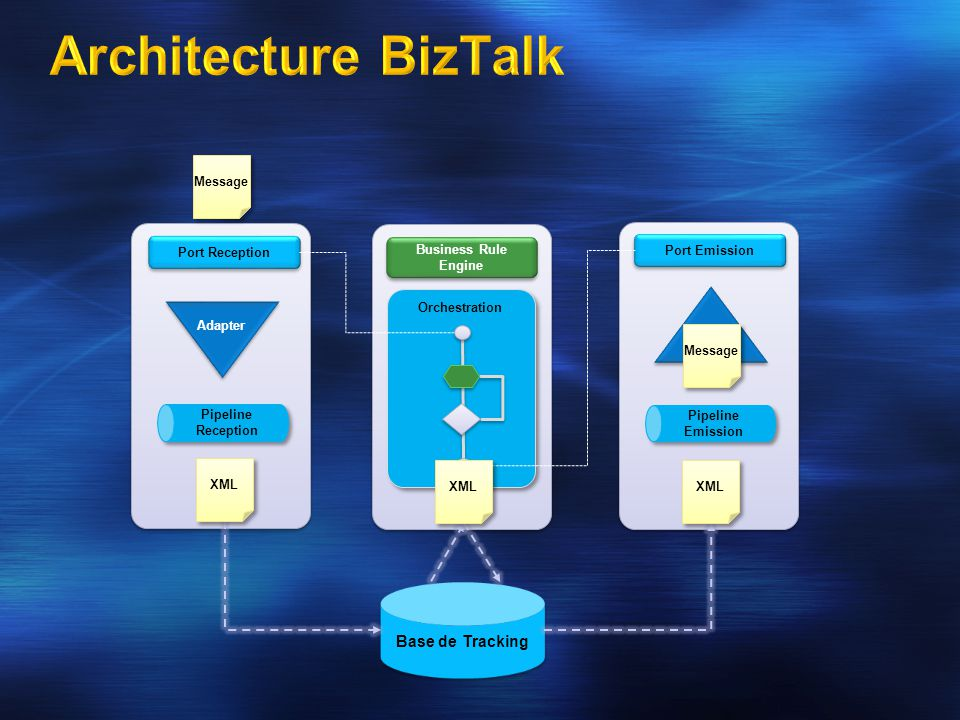 Architecture BizTalk Host Host Host Base de Tracking Message