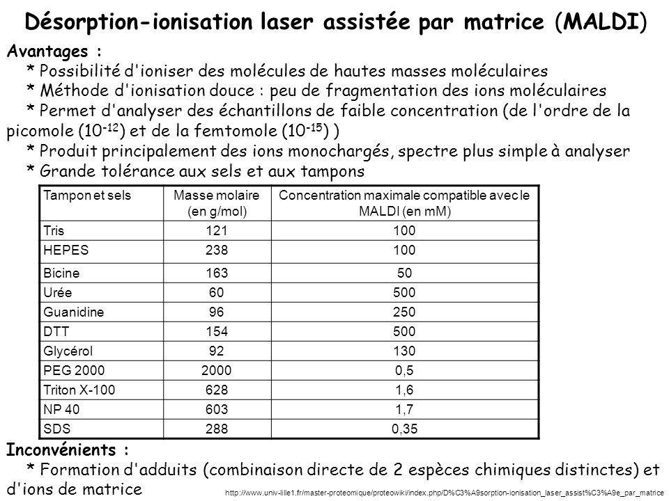 Désorption-ionisation laser assistée par matrice (MALDI)