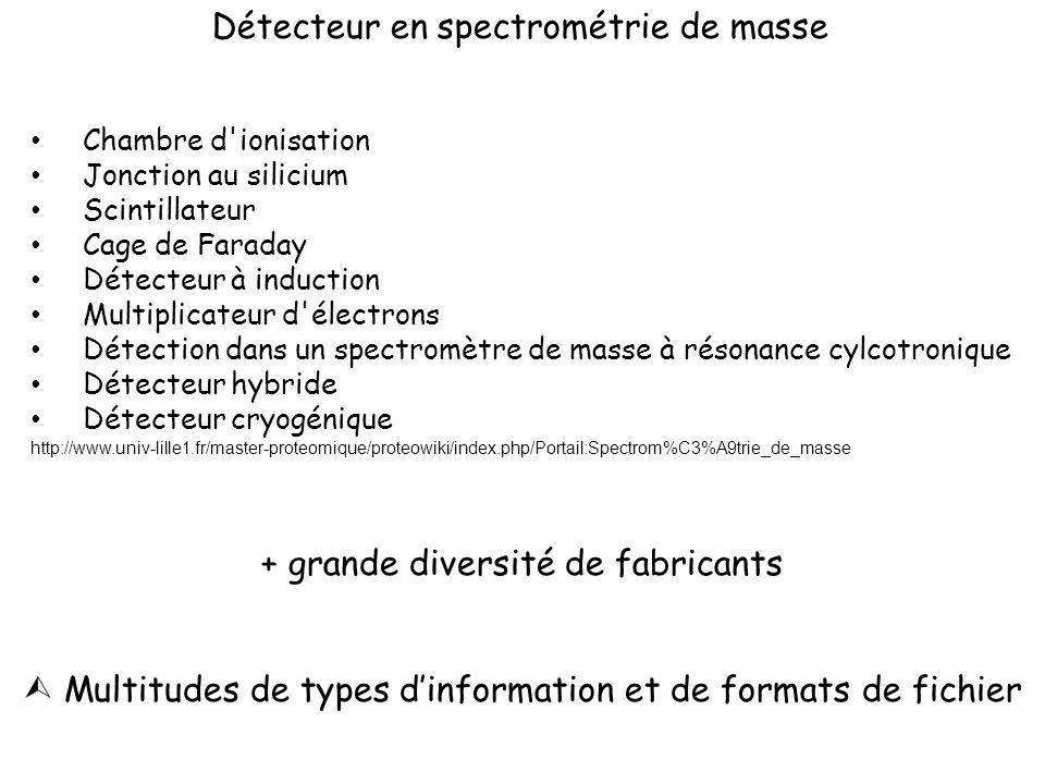 Détecteur en spectrométrie de masse