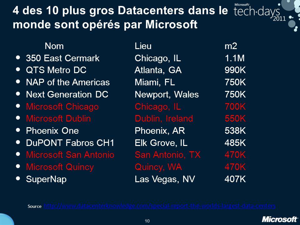 4 des 10 plus gros Datacenters dans le monde sont opérés par Microsoft