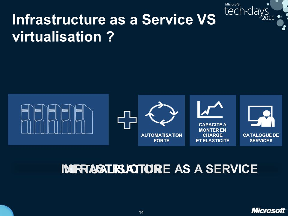Infrastructure as a Service VS virtualisation