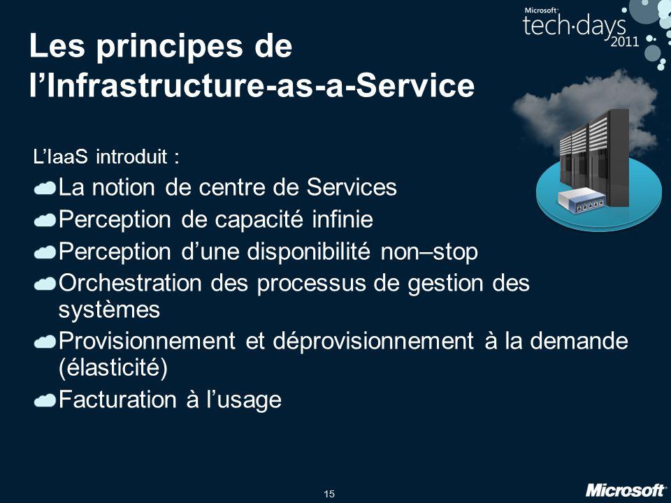 Les principes de l'Infrastructure-as-a-Service