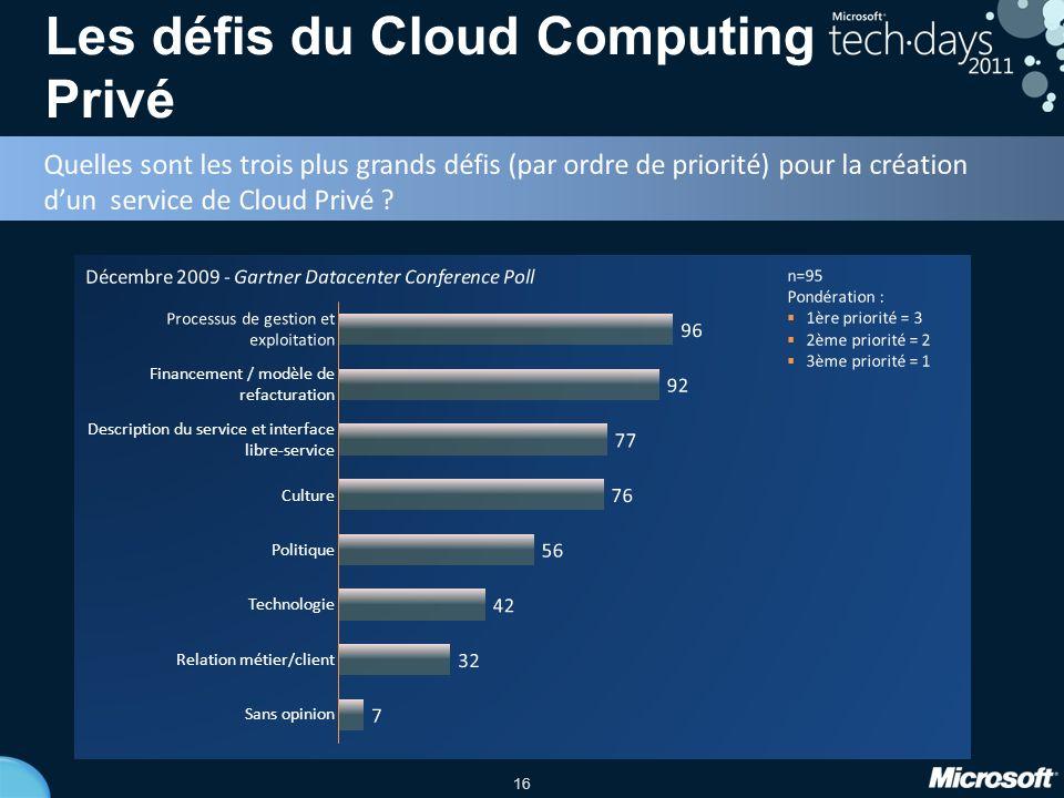 Les défis du Cloud Computing Privé