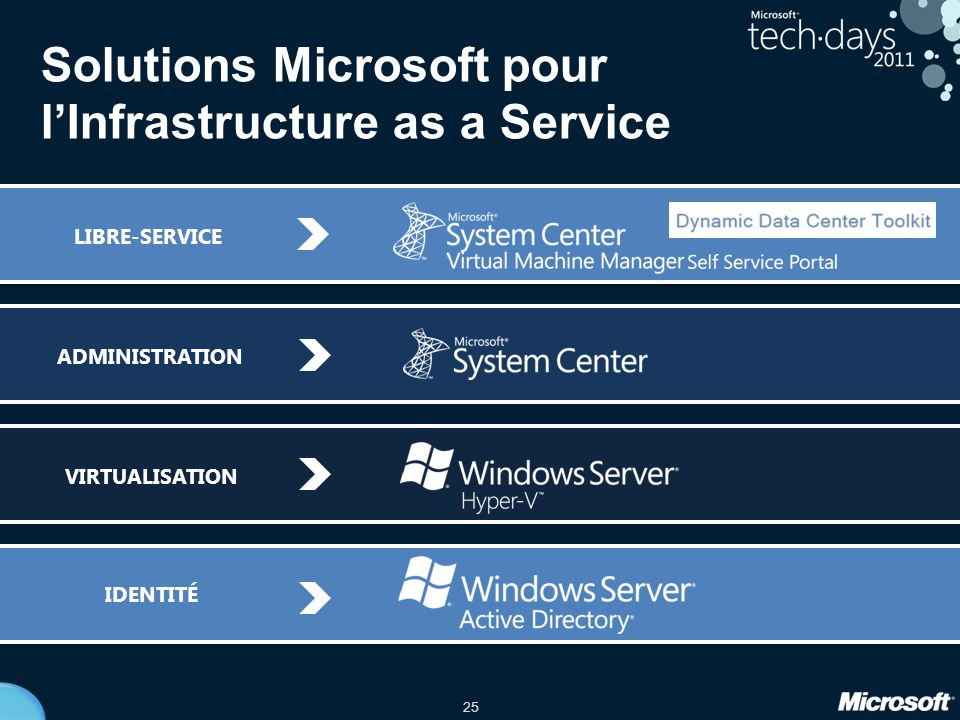 Solutions Microsoft pour l'Infrastructure as a Service