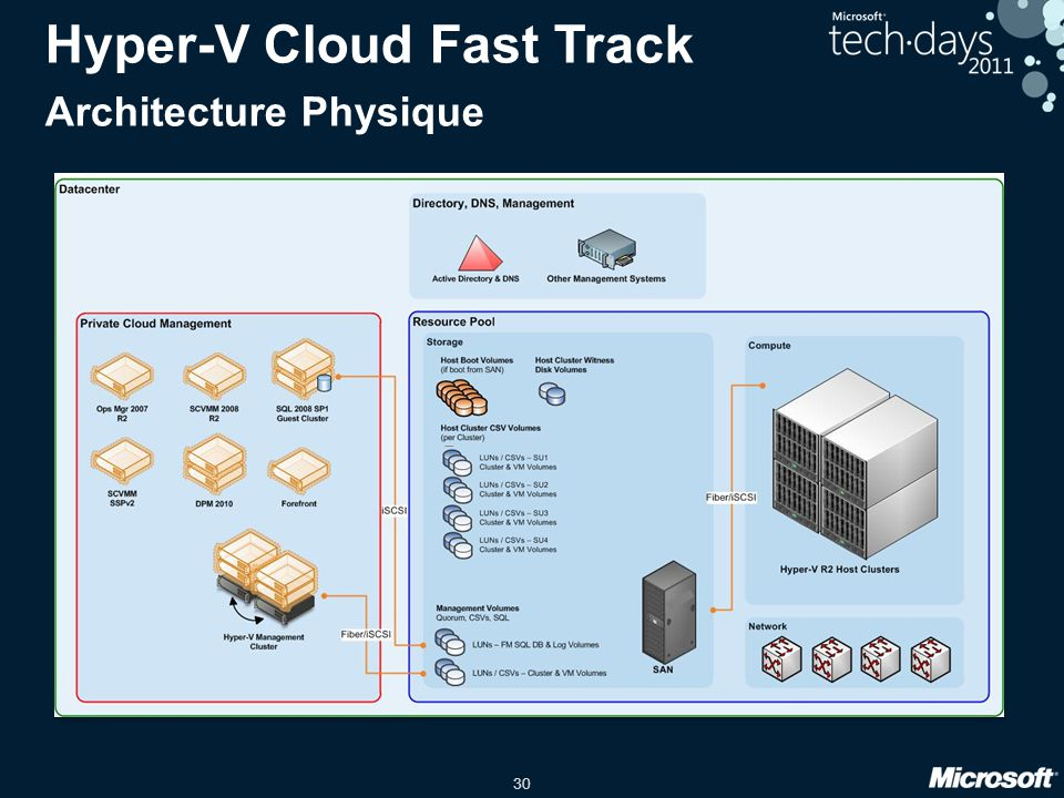 Hyper-V Cloud Fast Track Architecture Physique