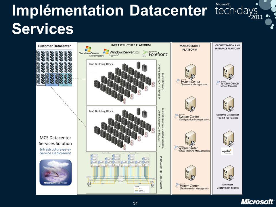Implémentation Datacenter Services