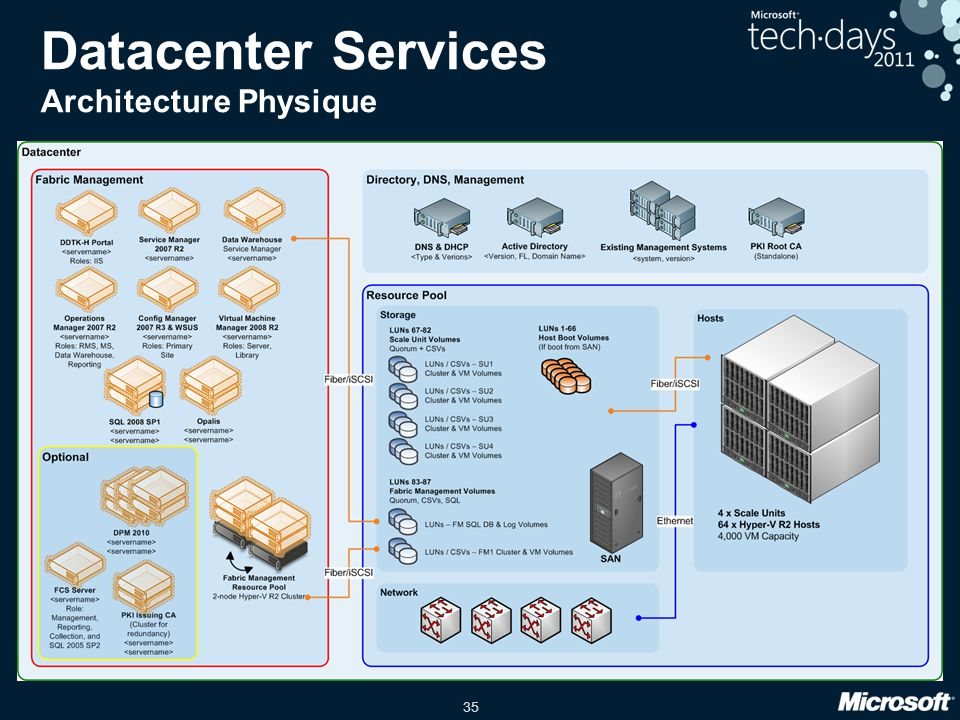 Datacenter Services Architecture Physique