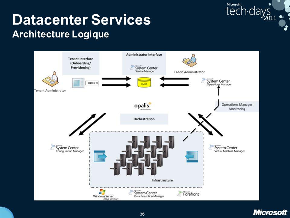 Datacenter Services Architecture Logique