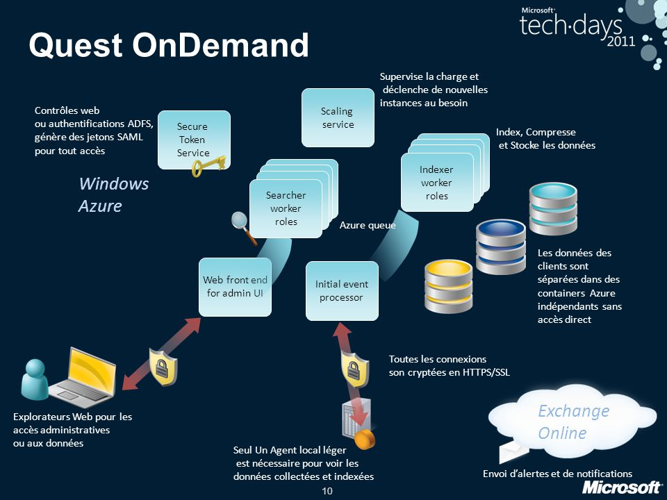 Quest OnDemand Windows Azure Exchange Online Supervise la charge et