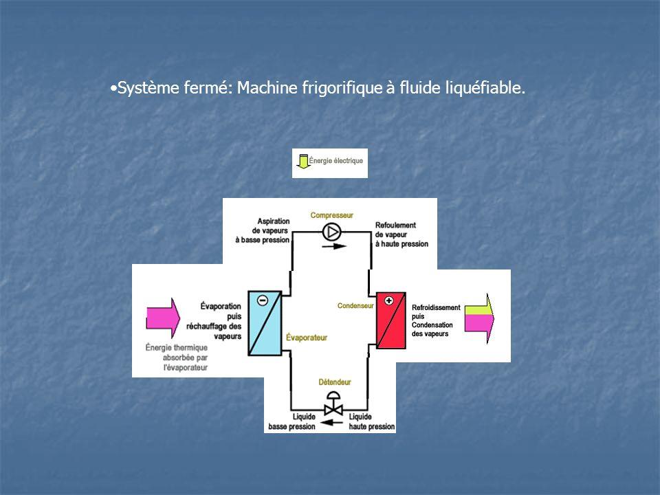 Système fermé: Machine frigorifique à fluide liquéfiable.