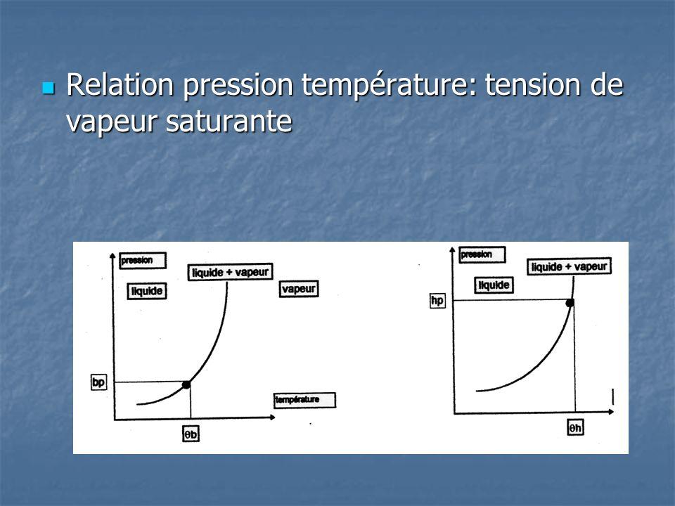 Relation pression température: tension de vapeur saturante