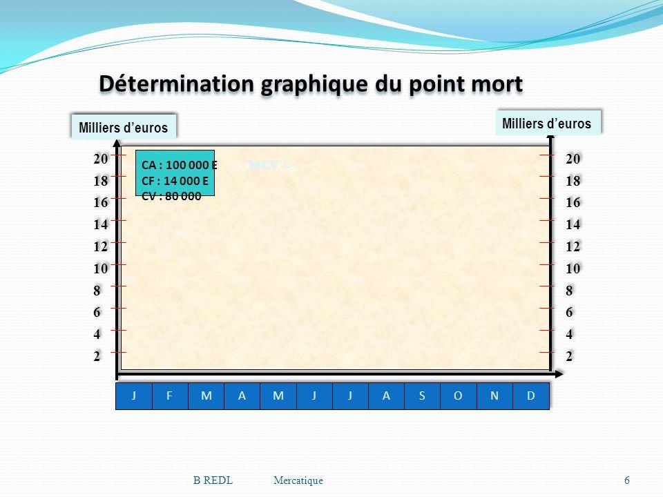 Détermination graphique du point mort