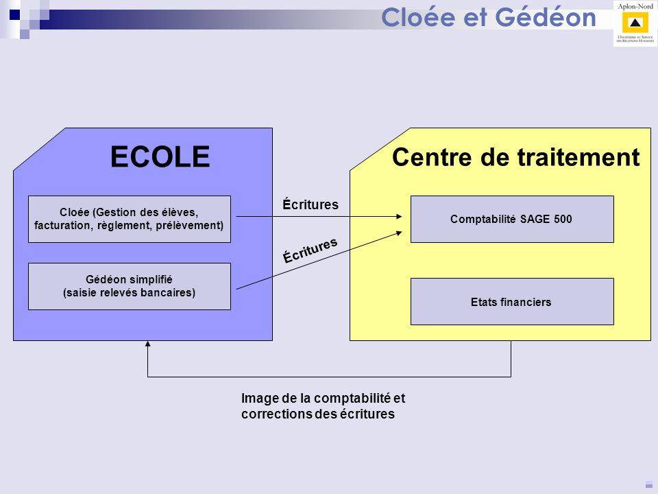ECOLE Cloée et Gédéon Centre de traitement Écritures Écritures