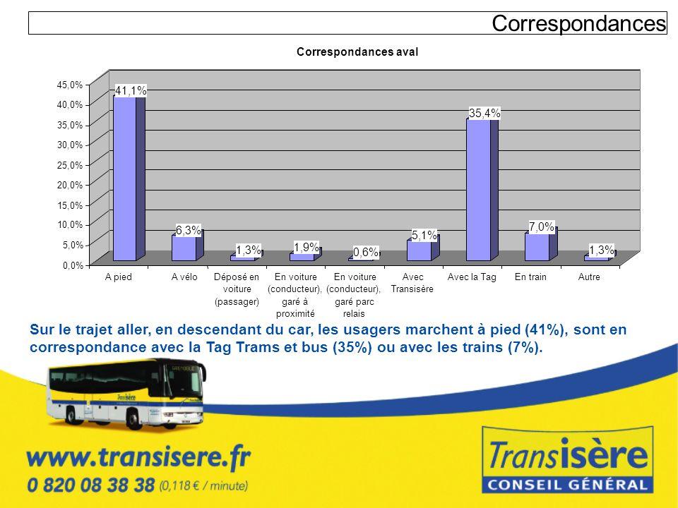 CorrespondancesCorrespondances aval. 45,0% 41,1% 40,0% 35,4% 35,0% 30,0% 25,0% 20,0% 15,0% 10,0% 6,3%