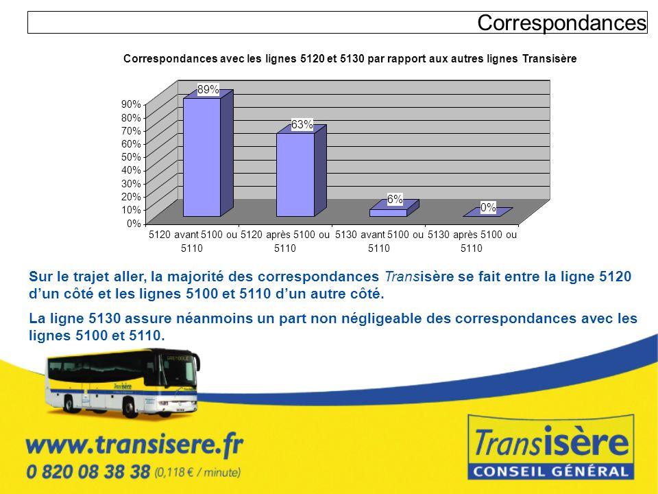 CorrespondancesCorrespondances avec les lignes 5120 et 5130 par rapport aux autres lignes Transisère.