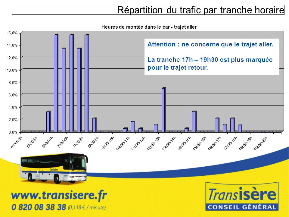 Répartition du trafic par tranche horaire