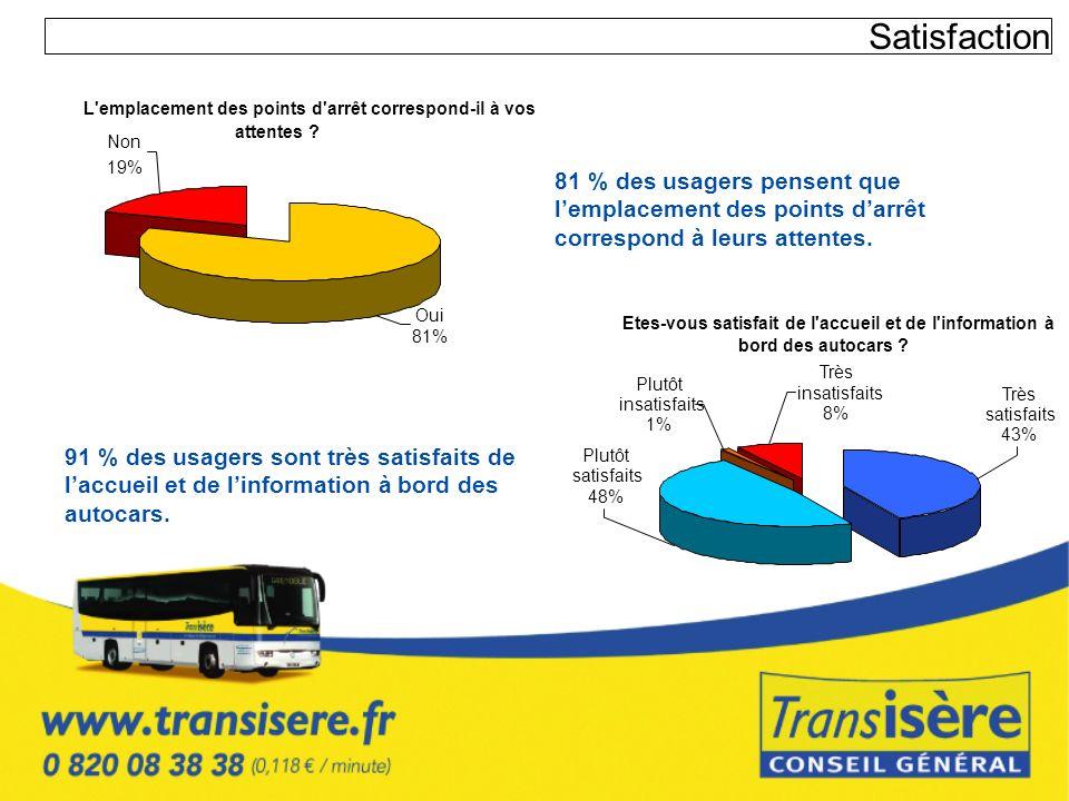 Satisfaction L emplacement des points d arrêt correspond-il à vos. attentes Non. 19%