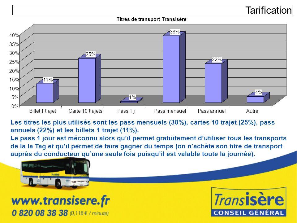 TarificationTitres de transport Transisère. 38% 40% 35% 30% 25% 22% 25% 20% 15% 11% 10% 4% 5% 1% 0%