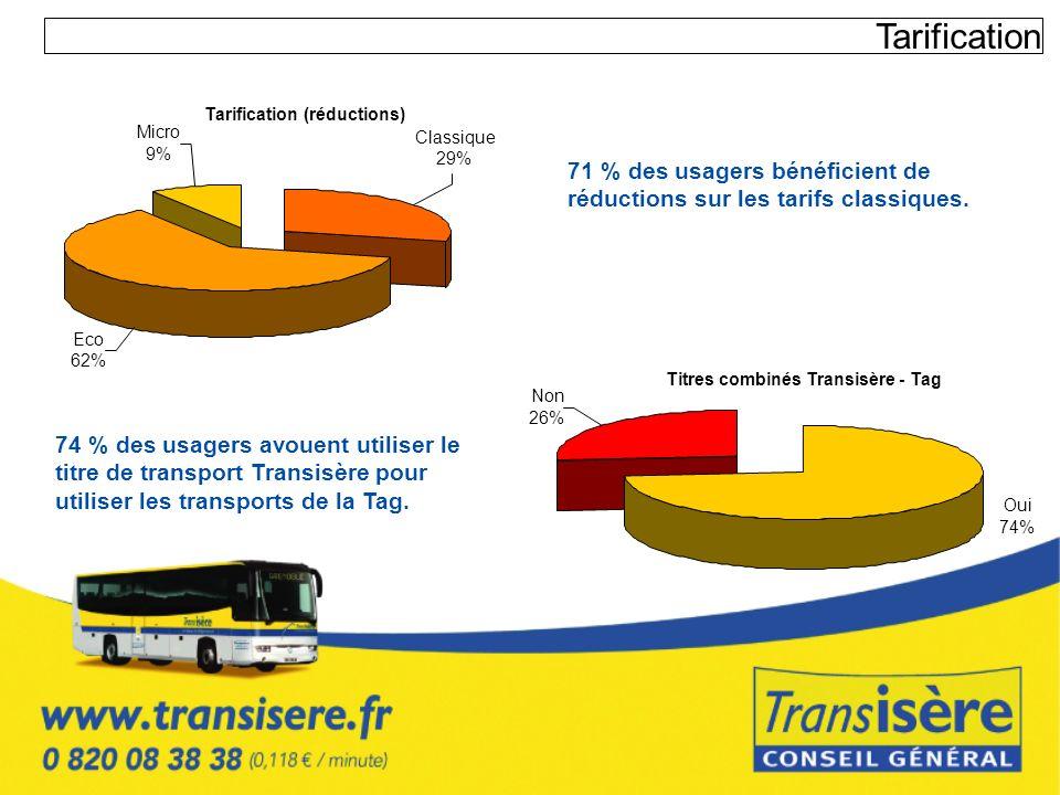 TarificationTarification (réductions) Micro. Classique. 9% 29% 71 % des usagers bénéficient de réductions sur les tarifs classiques.