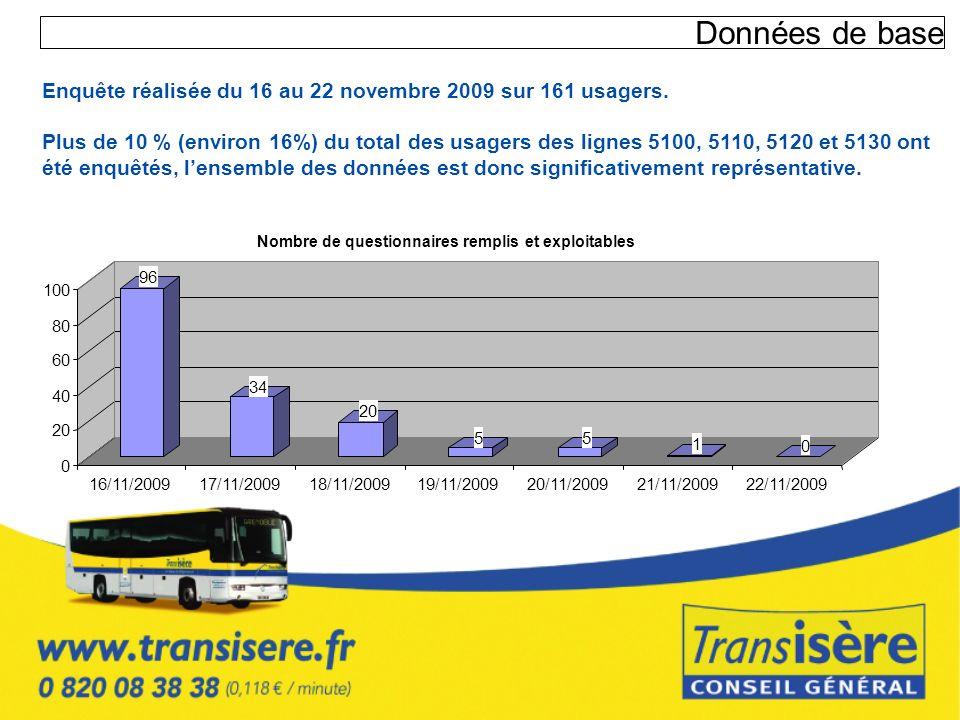 Données de baseEnquête réalisée du 16 au 22 novembre 2009 sur 161 usagers.