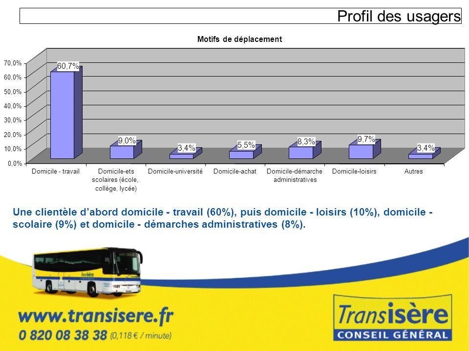 Profil des usagers Motifs de déplacement. 70,0% 60,7% 60,0% 50,0% 40,0% 30,0% 20,0% 9,0% 8,3%