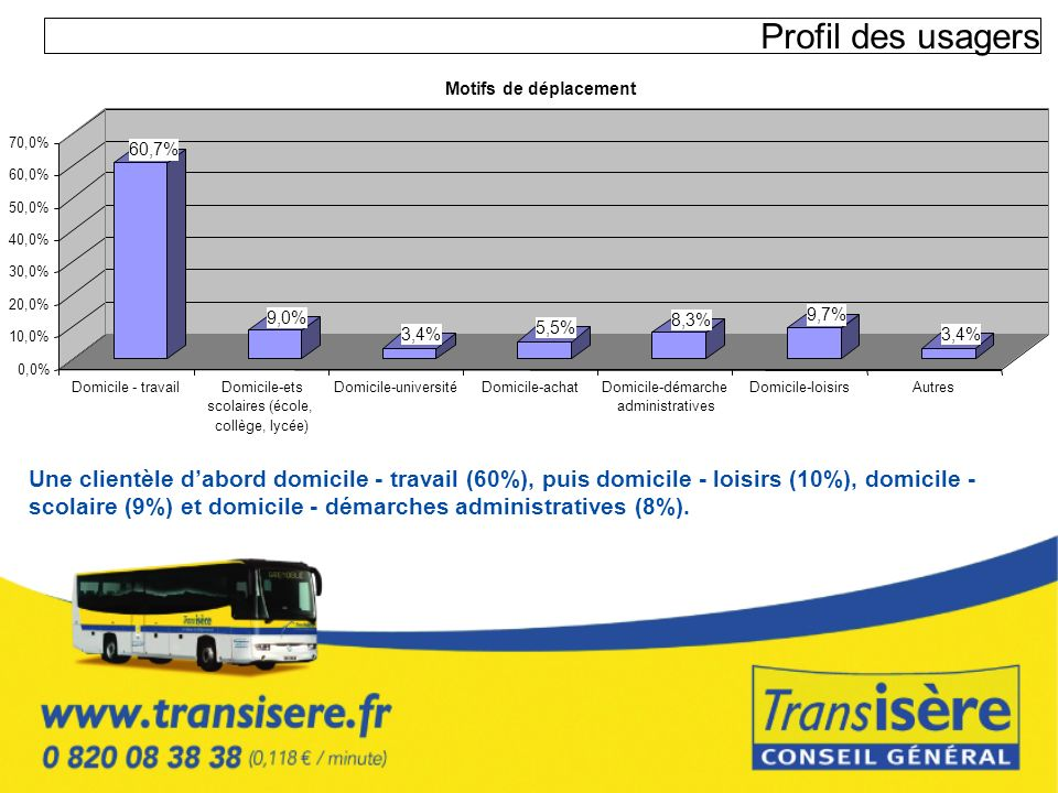 Profil des usagersMotifs de déplacement. 70,0% 60,7% 60,0% 50,0% 40,0% 30,0% 20,0% 9,0% 8,3% 9,7% 5,5%