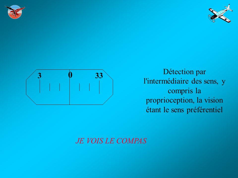 Détection par l intermédiaire des sens, y compris la proprioception, la vision étant le sens préférentiel