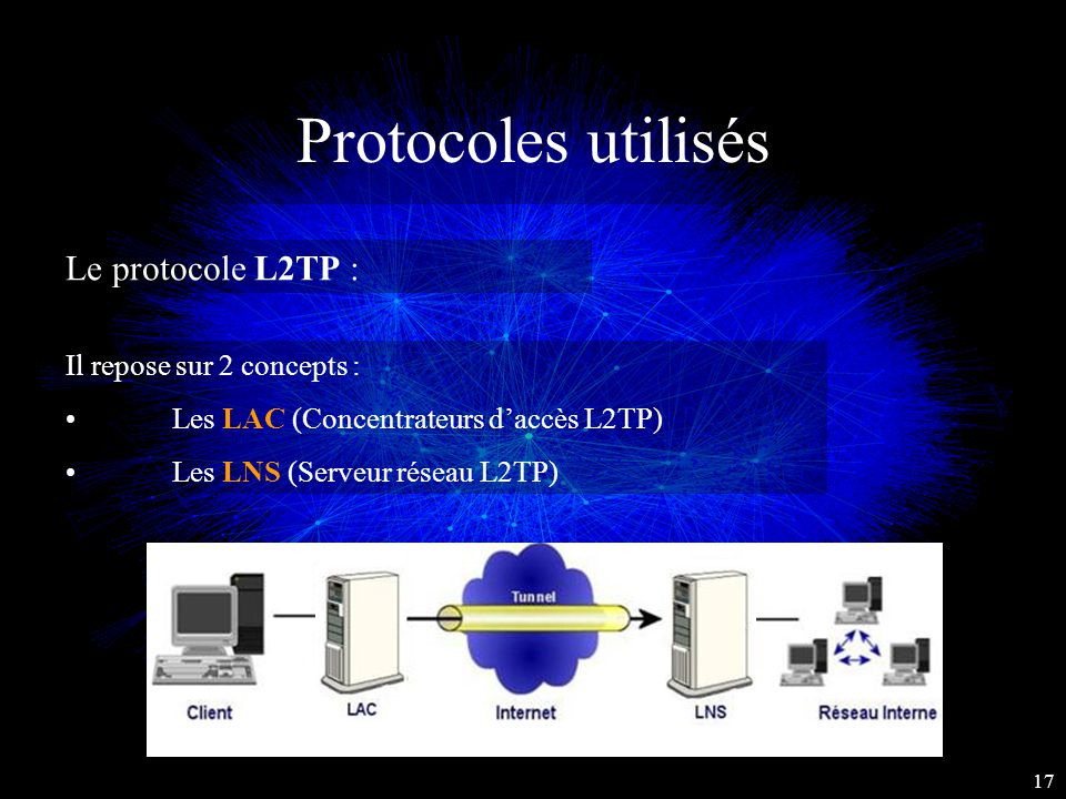 Protocoles utilisés Le protocole L2TP : Il repose sur 2 concepts :