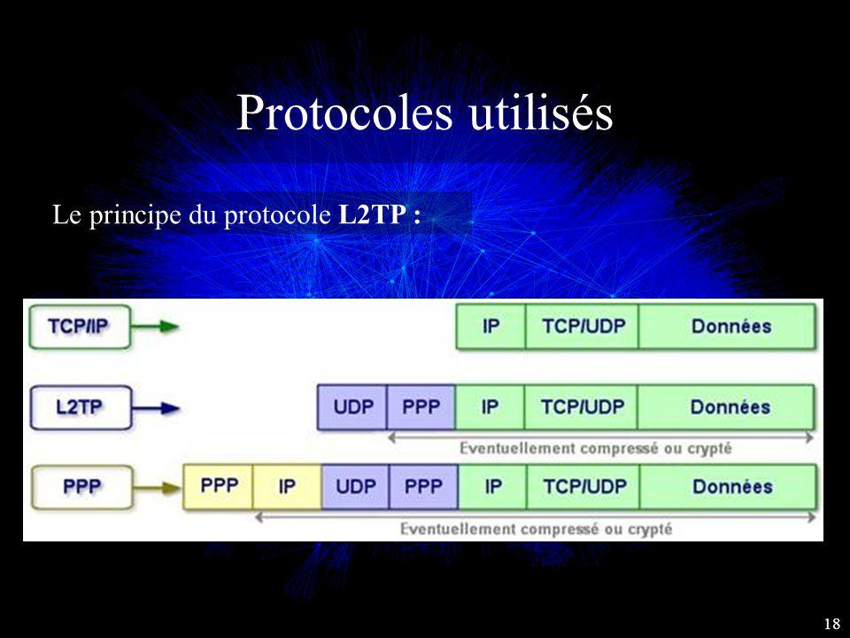 Protocoles utilisés Le principe du protocole L2TP : 18