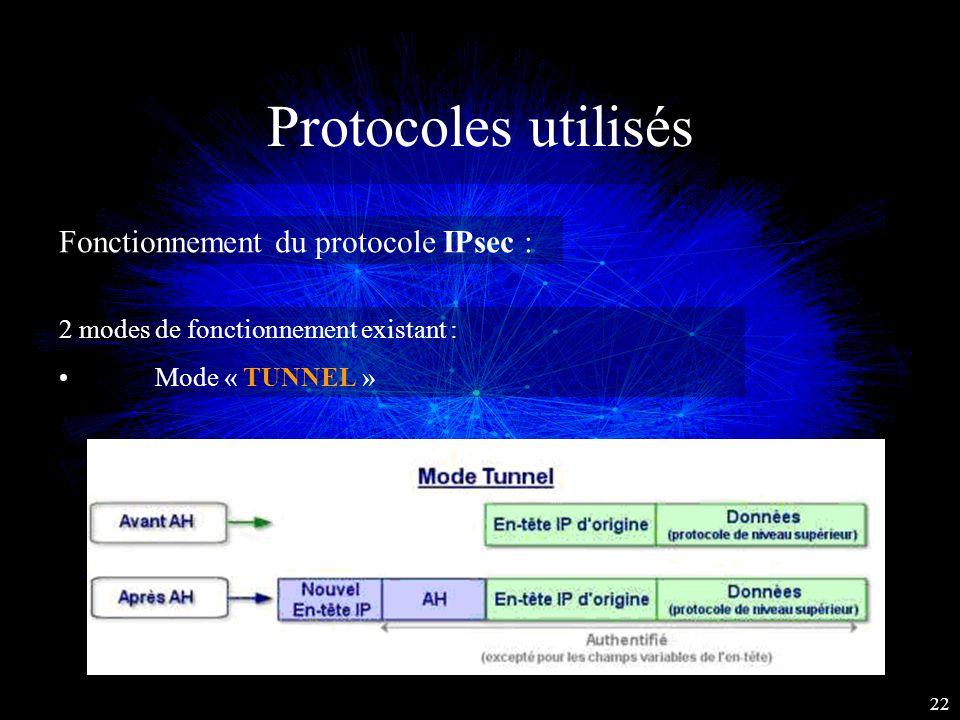 Protocoles utilisés Fonctionnement du protocole IPsec :