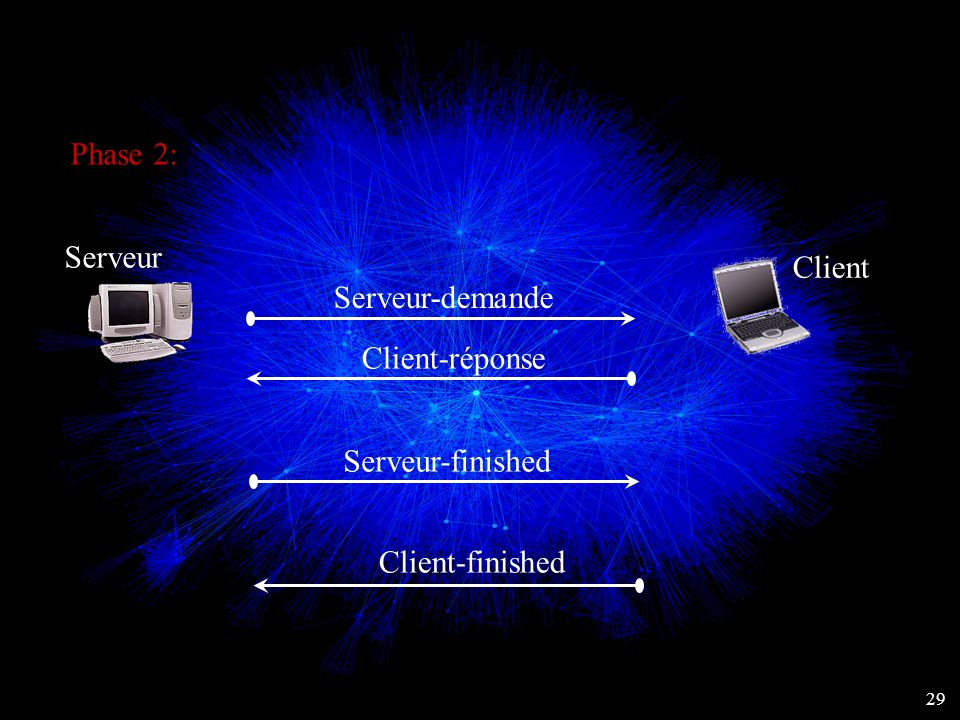 Phase 2: Serveur Client Serveur-demande Client-réponse