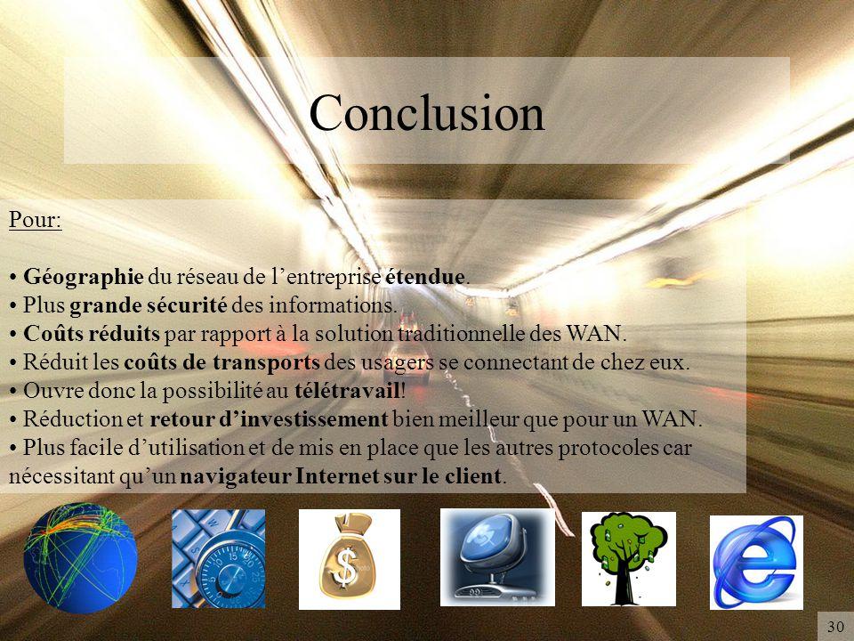 Conclusion Pour: Géographie du réseau de l'entreprise étendue.
