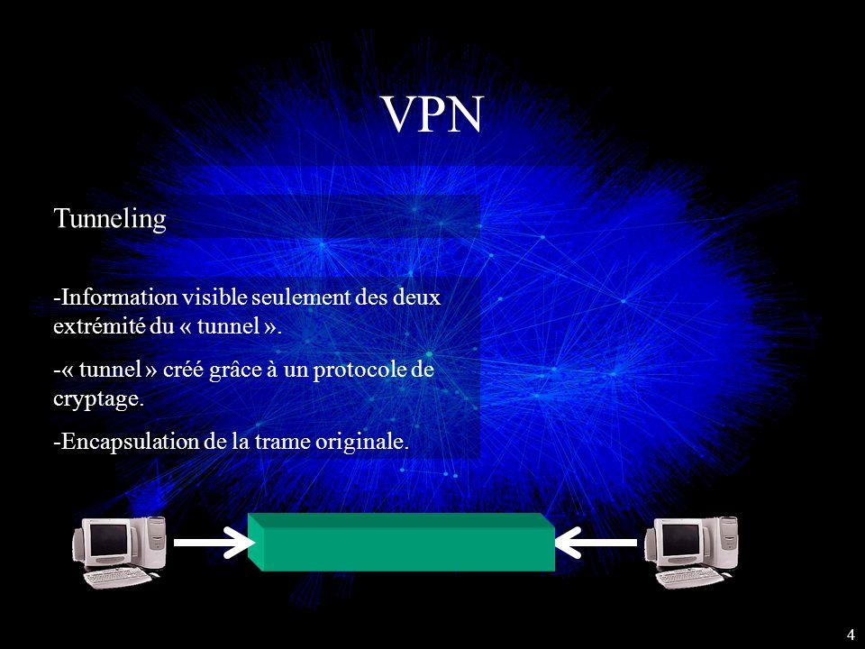 VPN Tunneling. -Information visible seulement des deux extrémité du « tunnel ». « tunnel » créé grâce à un protocole de cryptage.