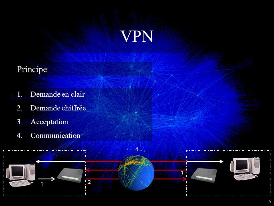 VPN Principe Demande en clair Demande chiffrée Acceptation