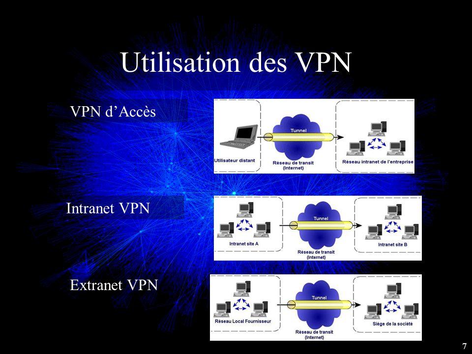 Utilisation des VPN VPN d'Accès Intranet VPN Extranet VPN 7