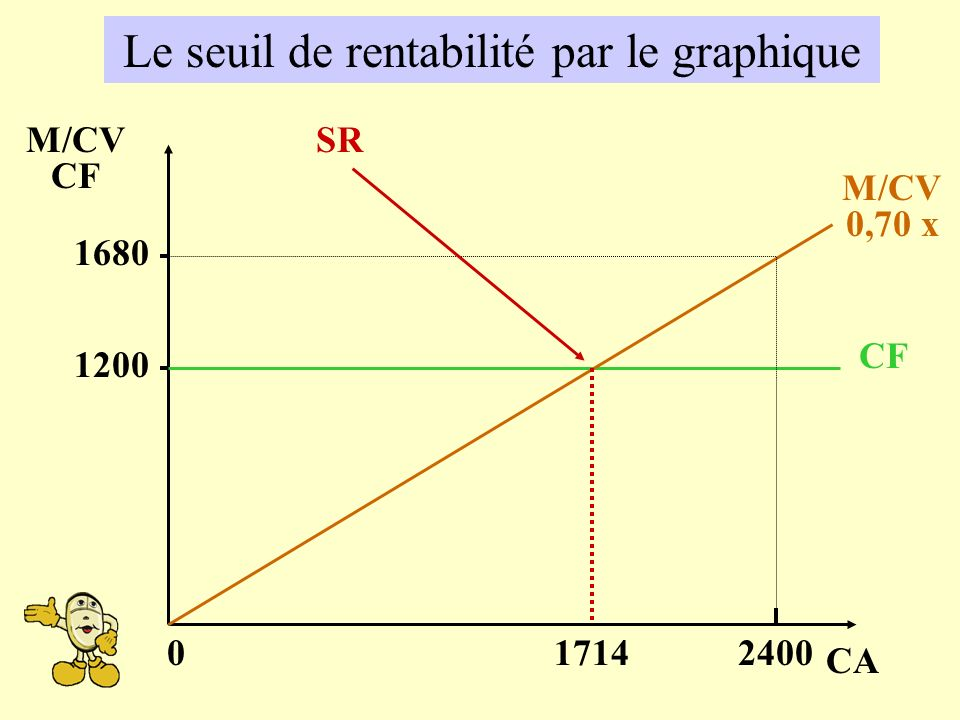 Le seuil de rentabilité par le graphique