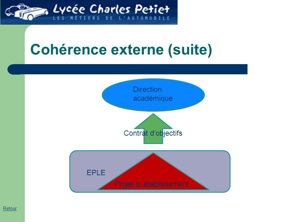Cohérence externe (suite)