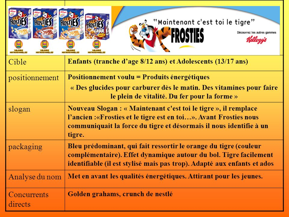 Cible positionnement slogan packaging Analyse du nom