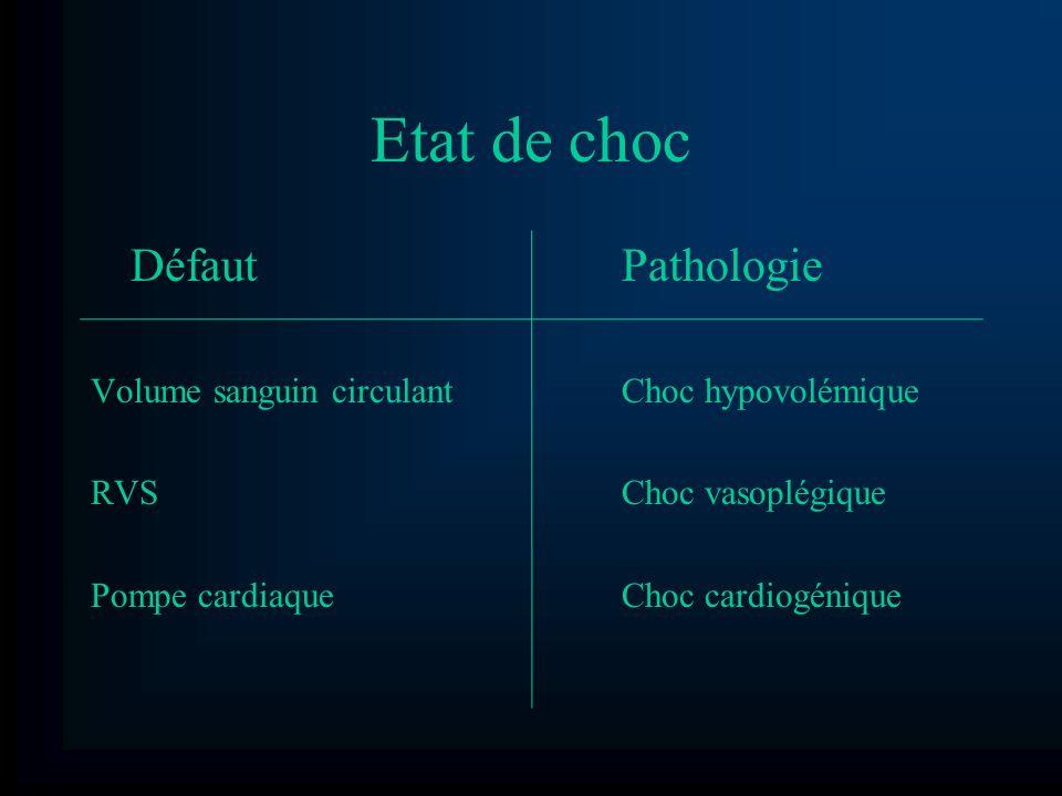 Etat de choc Défaut Pathologie