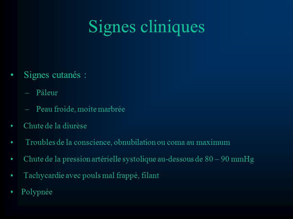 Signes cliniques Signes cutanés : Pâleur Peau froide, moite marbrée