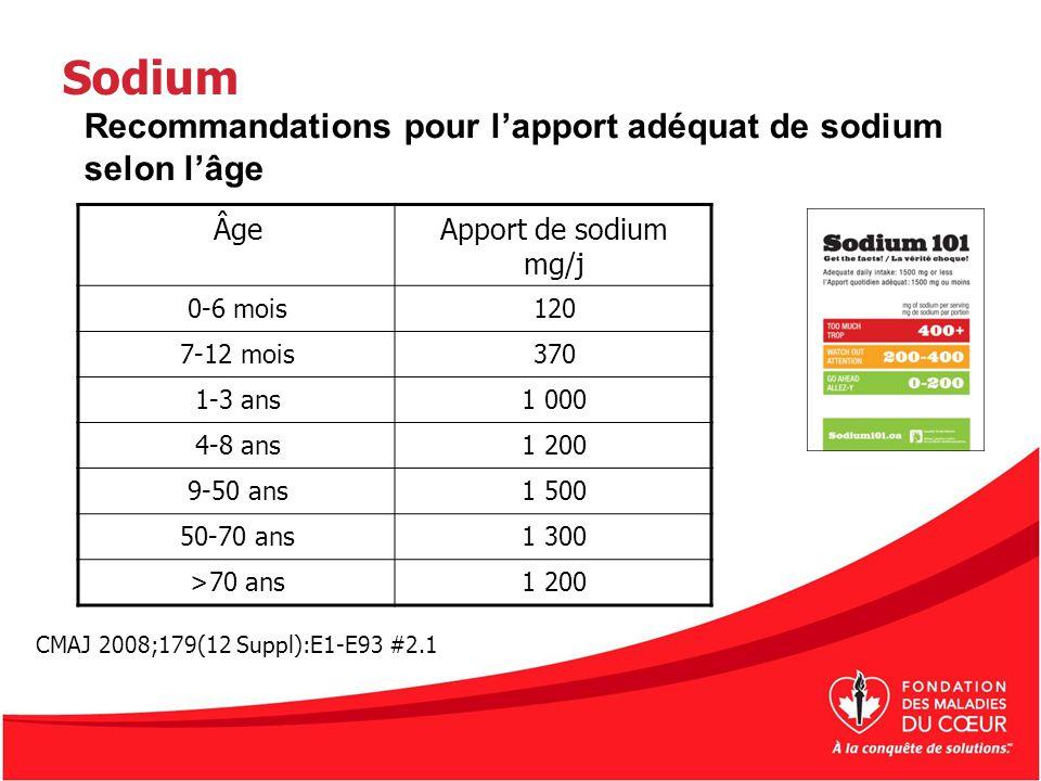 Sodium Recommandations pour l'apport adéquat de sodium selon l'âge Âge